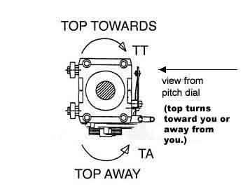 Linear Drive Shaft Rotation Diagram