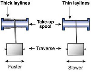 Traverse Winding Example