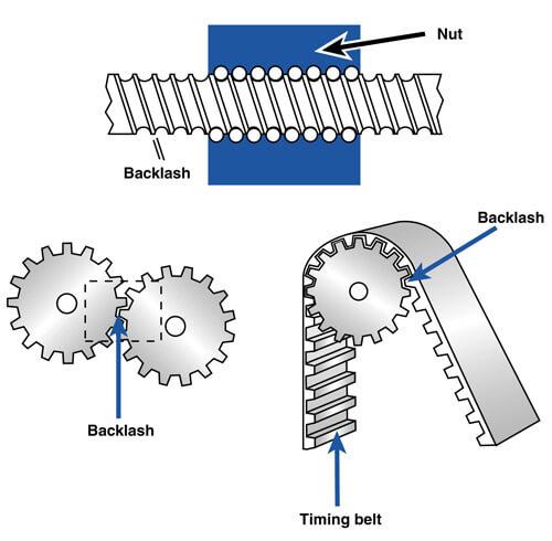Linear Drive Backlash Illustration